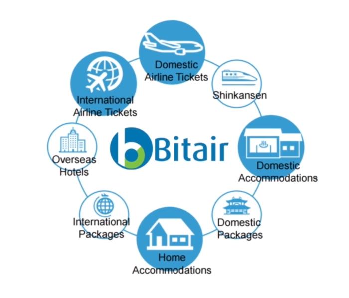 bitair payment
