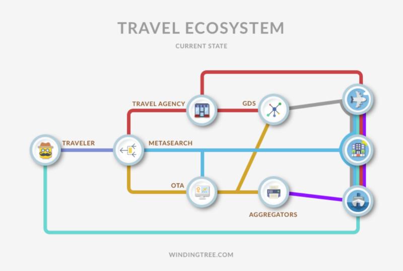 ©Winding Tree : 現在の旅行業