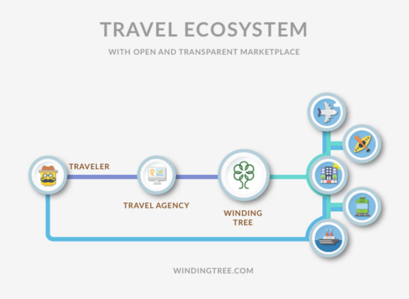 ©Winding Tree : ブロックチーン化された旅行業