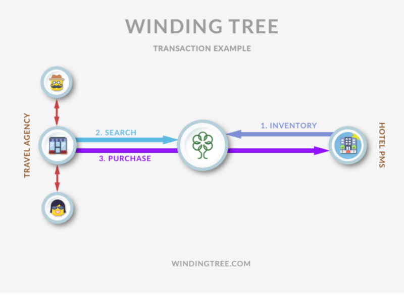 ©Winding Tree : 事例
